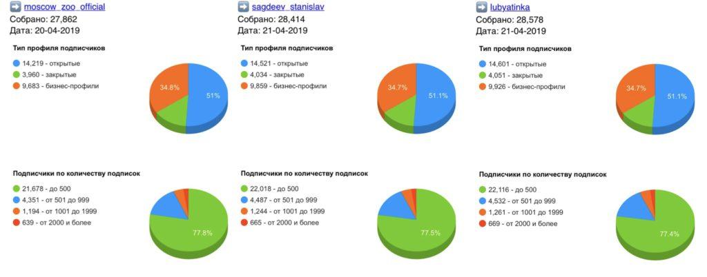 Статистика гива Instgram