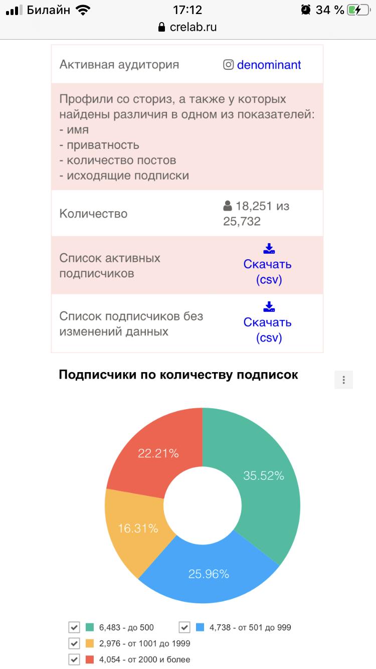 GetPapaBot активная аудитория профиля Instagram