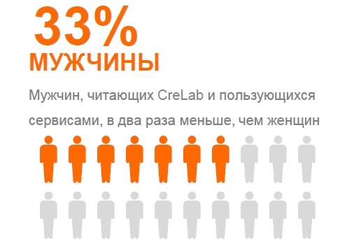 CreLab аудитория - распределение пола (мужчины)