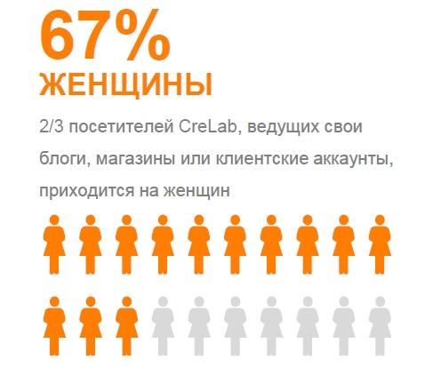 CreLab аудитория - распределение пола (женщины)